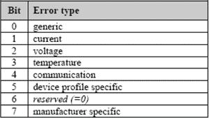 Error Register