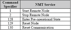 NMT - Command specifier