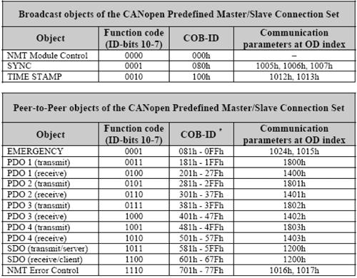 Identifikátory protokolu CANopen