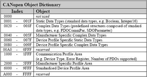 Slovník objektů (Object Dictionary)