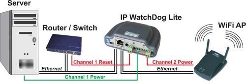 Aplikační schéma IP WatchDog Lite