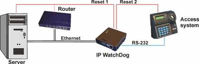 Aplikační schéma IP WatchDog