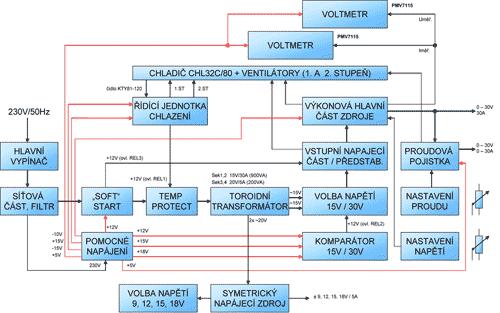 Blokové schéma zdroje