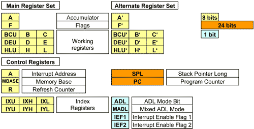 Registry eZ80 v módu ADL (Address and Data Long)