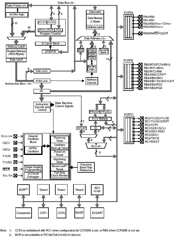 mikrokontrol u00e9ry pic18f45j10