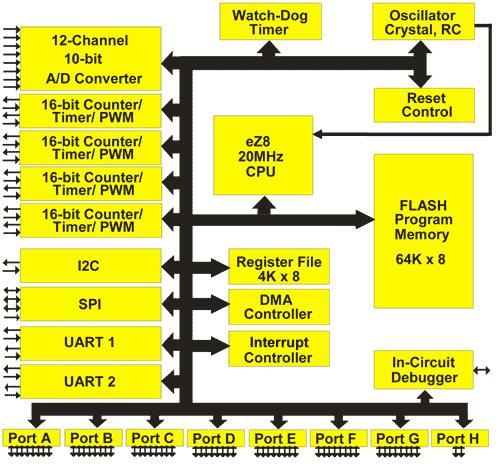 Blokové schéma Z8 Encore 64K Family