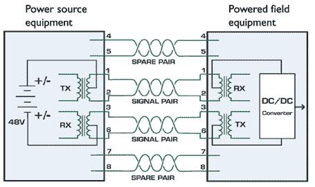 cat5e wiring diagram for gigabit power over ethernet nap  jen   ethernetov  ch za    zen   po  power over ethernet nap  jen   ethernetov  ch za    zen   po