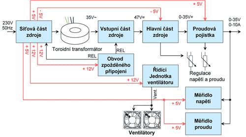 Blokové schéma spínaného zdroje