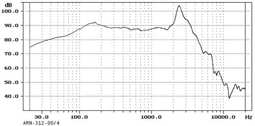 Kmitočtová charakteristika ARN-312-00/4