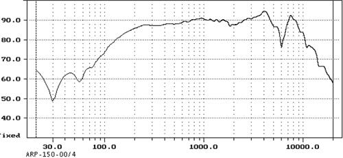 Kmitočtová charakteristika ARP-150-00