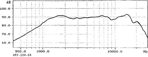 Kmitočtová charakteristika ARV-104-64/4
