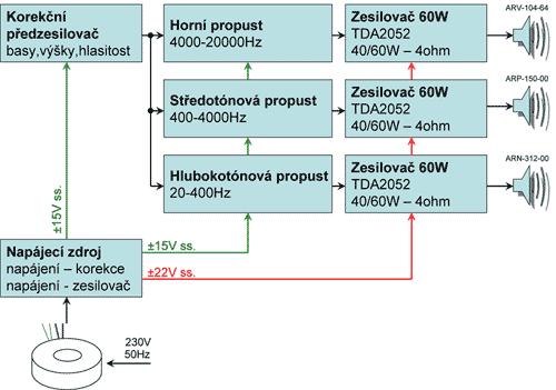 Blokové schéma tří-kanálové aktivní reproduktorové výhybky