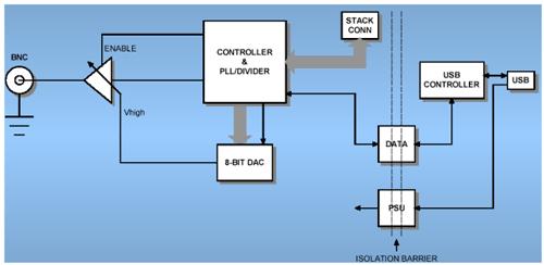 Vnitřní architektura USBpulse100