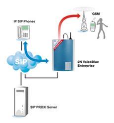 GSM brána ATEUS-VoiceBlue Enterprise je doplňkové zařízení pro všechny IP PBX